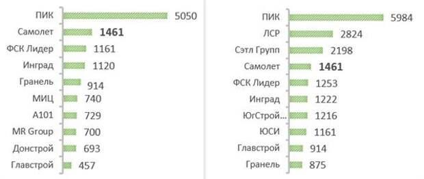Объем текущего строительства на 31 марта 2021 г. в Московском регионе и России, тыс. кв. м