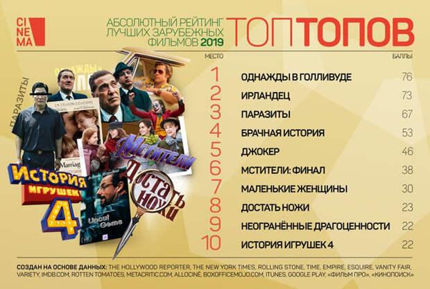 «Однажды... в Голливуде» Квентина Тарантино признан лучшим фильмом года