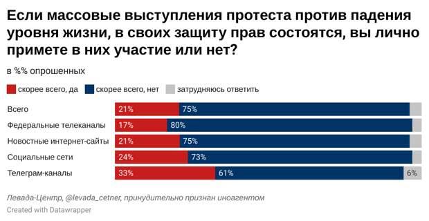 Россияне готовы протестовать против снижения уровня жизни: «Левада-центр»