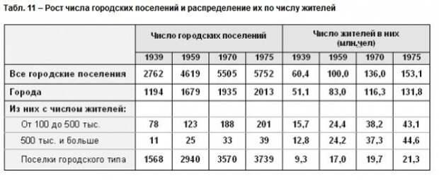 """Разоблачаем антисоветский миф о """"крепостных колхозниках"""""""