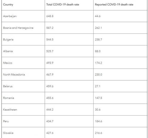 Американский институт внес Казахстан в 20-ку стран с наибольшим числом смертей от COVID-19