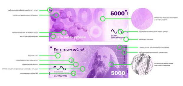 Редизайн российских рублей рубль, дизайн, Новый рубль, длиннопост