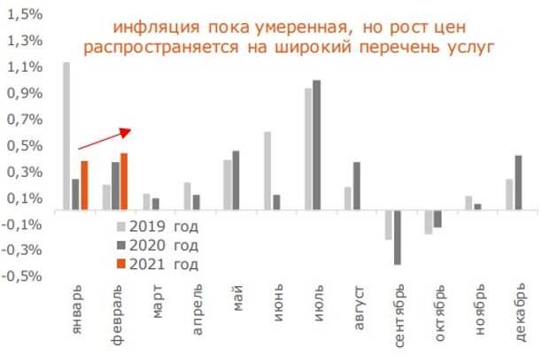 Инфляция на услуги населению (в %, м/м)