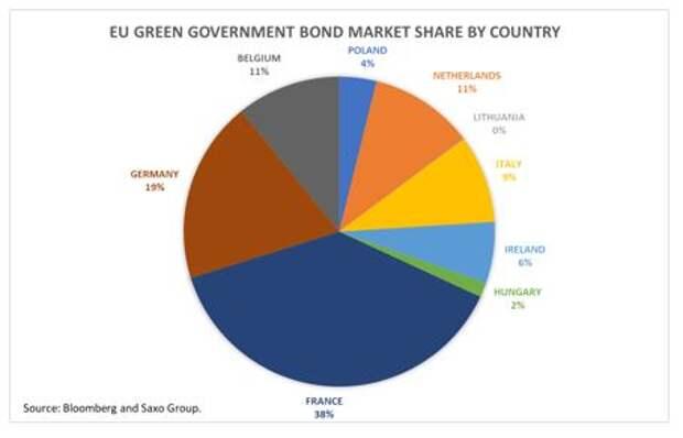 Saxo Bank: Бонды – сердце европейской революции