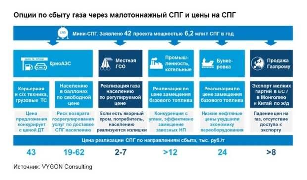 Российский мини-СПГ: лед тронулся
