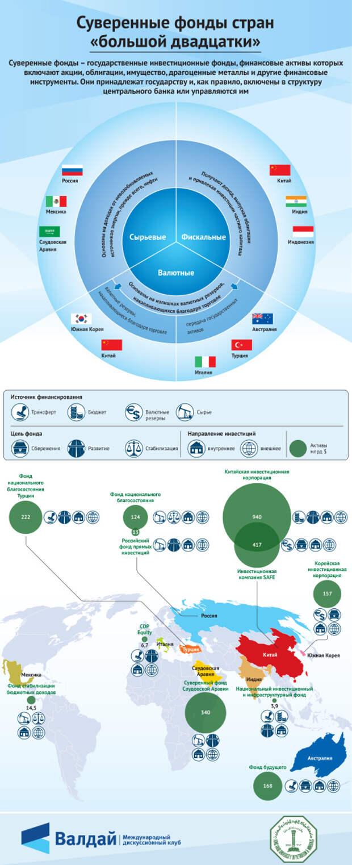 Суверенные фонды стран «большой двадцатки»