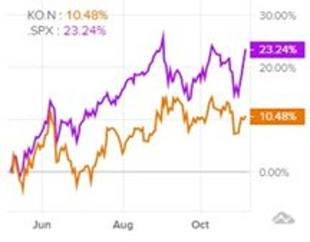 Сравнительная динамика акций Coca-Cola и индекса S&P 500 за последние 6 месяцев