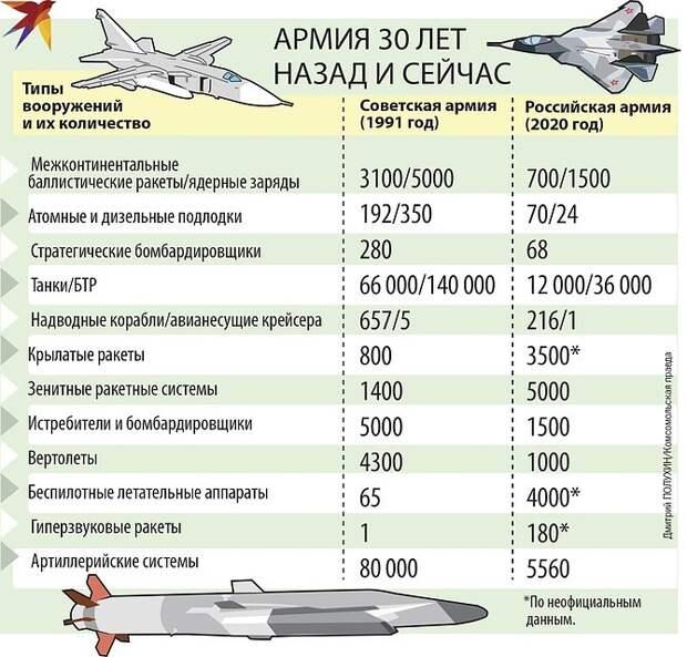 Кто сильнее - советская или российская армия
