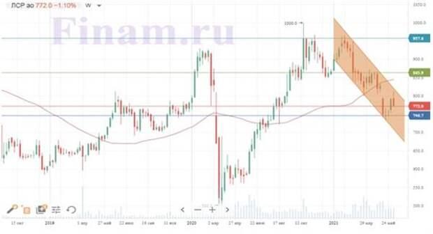 Динамика акций ЛСР