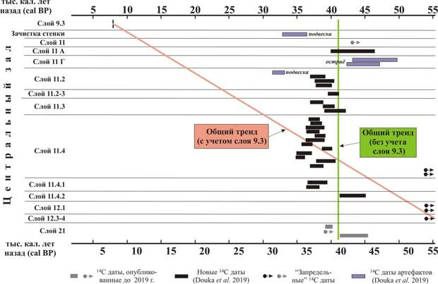 Хронология Денисовой пещеры (Алтай, Сибирь): новые данные, старые проблемы?