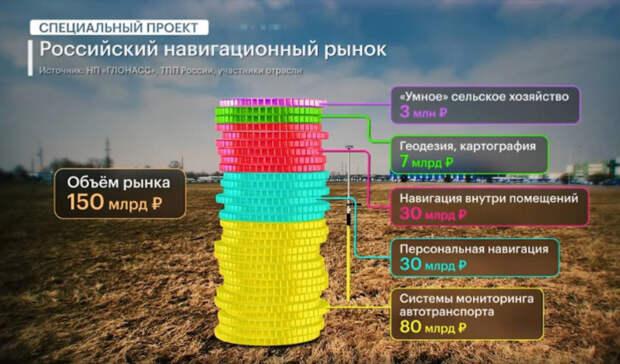 Навигация как часть жизни. Каковы реалии российского рынка спутниковых приборов?