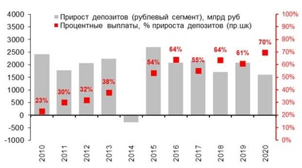 Прирост рублевых розничных вкладов в год, трлн руб. и капитализация процентов, % прироста