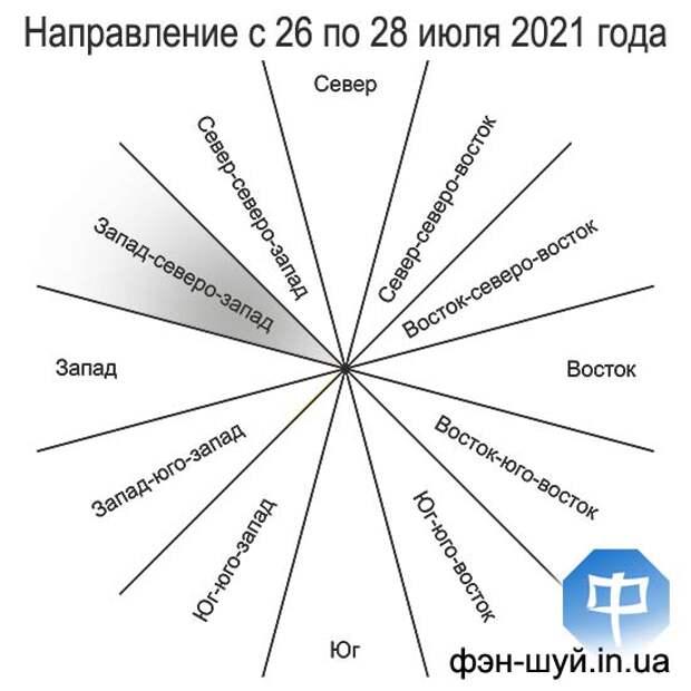 Благоприятное направление с 26 (с 06:29) по 28 (до 12:57) июля 2021 года
