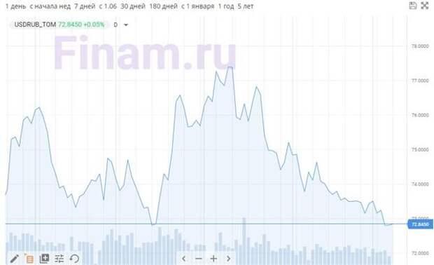 Динамика пары доллар/рубль