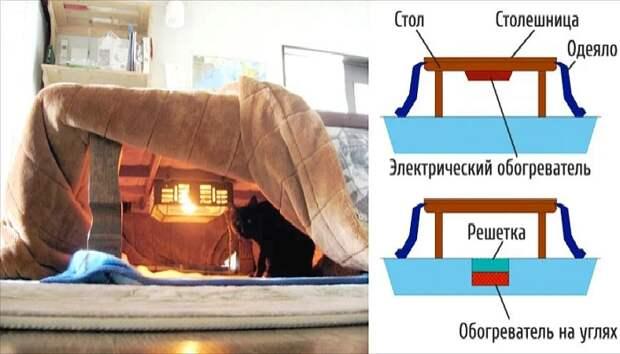 Отопление по-японски – традиционный стол котацу с подогревом. | Фото: mebelok.com.