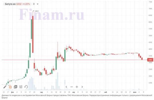 "Акции ""Белуги групп"" ускорили снижение после новостей об SPO"