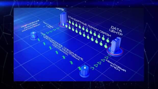 Российские ученые установили новый мировой рекорд в сфере квантовой криптографии