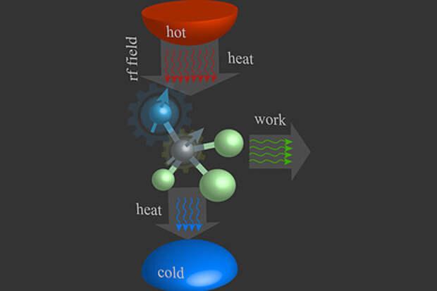 Создан первый в мире квантовый двигатель