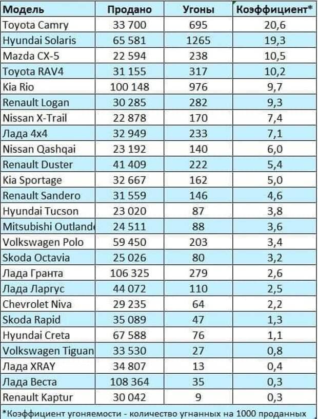 Угон автомобиля.1 часть. Интересная статистика по угону авто по регионам и маркам.