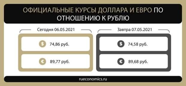 Банк России понизил официальные курсы доллара и евро на 7 мая