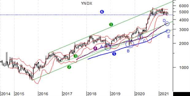 Яндекс, еженедельный график, логарифмическая шкала