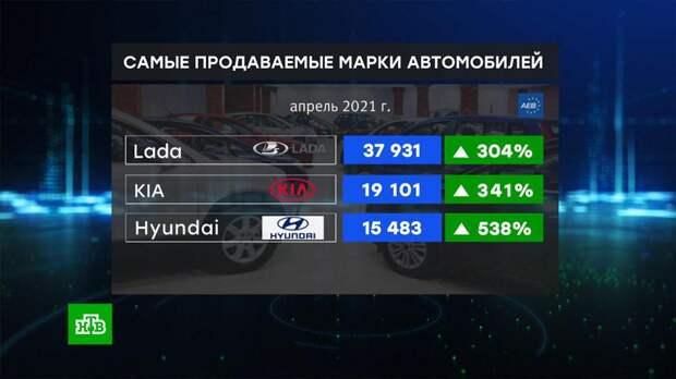 В России апрельские продажи легковых авто выросли на 290%