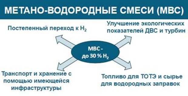 Энергетика 2.0 и «Водородная долина» России
