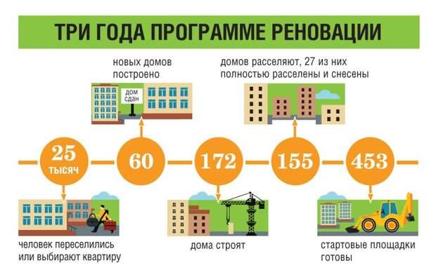 Каковы отличия программ реновации и сноса пятиэтажек