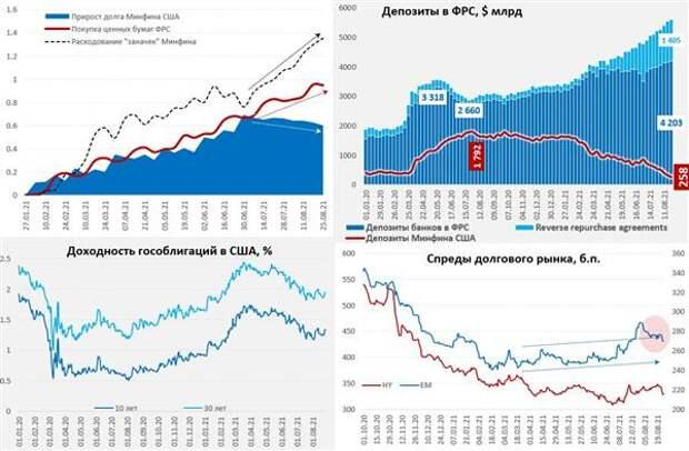 прирост долга Минфина США и покупка ценных бумаг ФРС