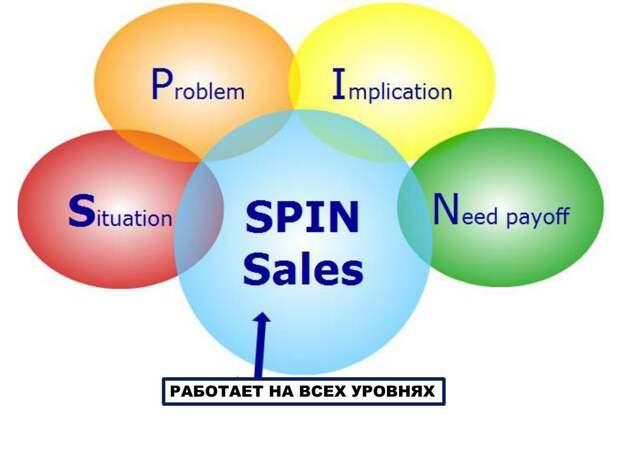 Техника SPIN-продаж. Примеры. Кратко. Таблица