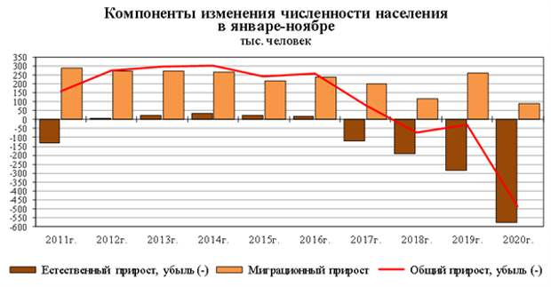 Население убывает, задержан брат Навального, ушел Лановой, русский купил Боттичелли. Чем запомнилась неделя?
