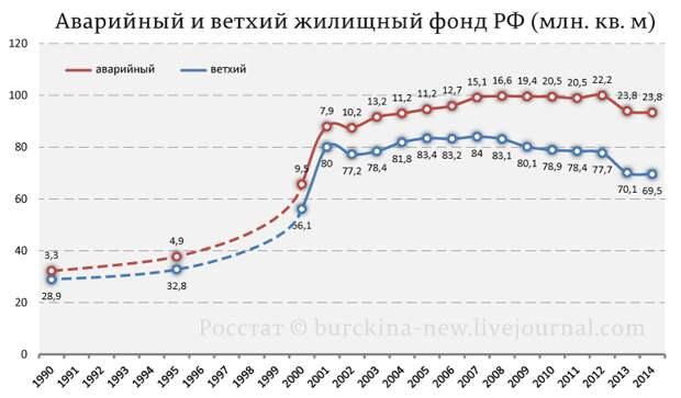 Сколько миллионов россиян живут в ветхом и аварийном жилье.