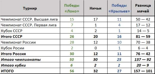Результаты противостояния клубов.