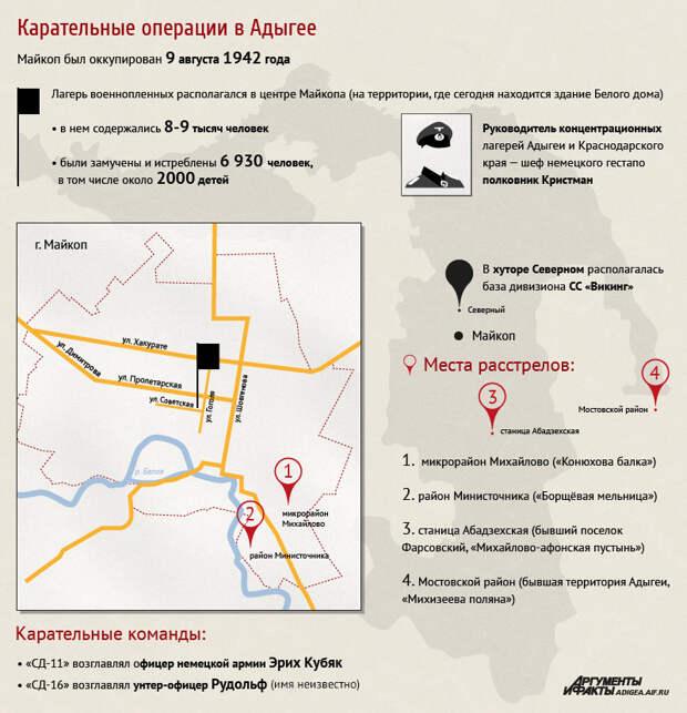 Карательные операции в Адыгее в годы ВОВ. Инфографика