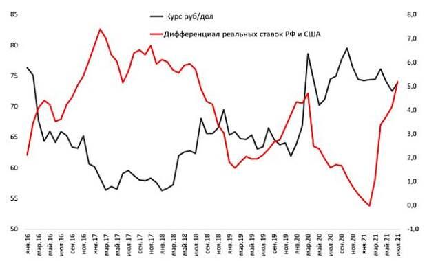 Дифференциал процентных ставок России и США, п. п. и курс рубля, руб./$