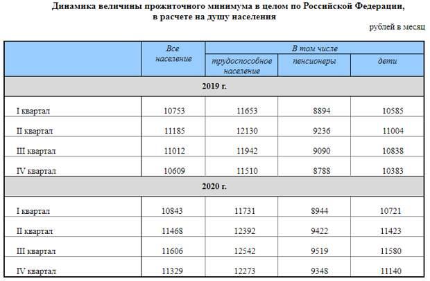 Росстат отрапортовал, что по итогам 2020 года бедных и малоимущих стало на 300 000 человек меньше!
