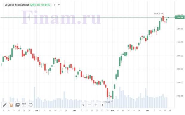 Российские торги открылись ростом, покупают нефтяников