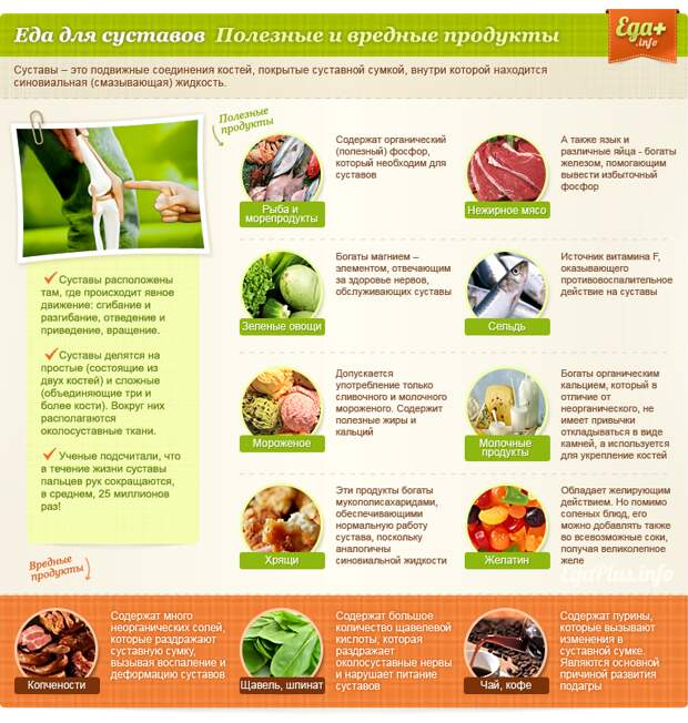 http://edaplus.info/illustration/food-for-organs/food-for-joints.png