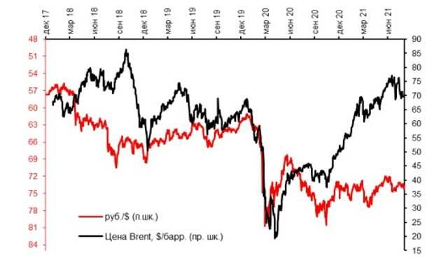 Курс рубля и цены на нефть