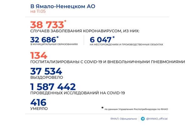 За прошедшие сутки в Ноябрьске новых случаев заражения коронавирусом не выявлено