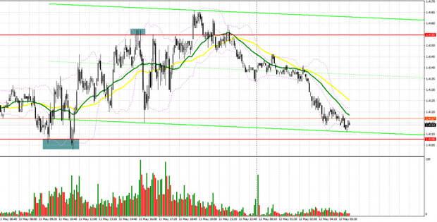 GBP/USD: план на европейскую сессию 12 мая. Commitment of Traders COT отчеты (разбор вчерашних сделок). Фунт ждет важные