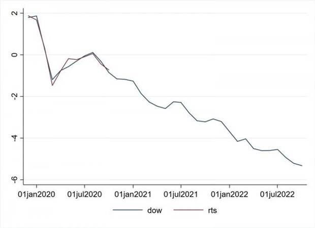 Динамика индекса РТС и Dow